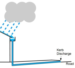 Charged  Drainage
