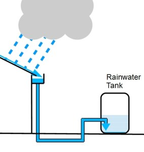 Charged Rainwater Collection